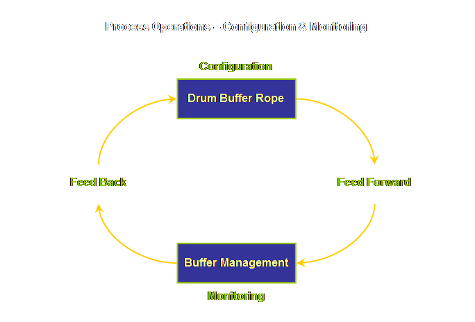 Summary -> theory of constraints production drum buffer rope sdbr.
