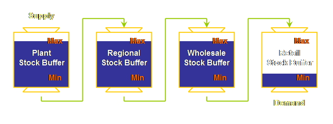buffer stocks Buffer stock schemes seek to stabilize the market price of agricultural products by buying up supplies of the product when harvests are plentiful and selling stocks of the product onto the market when supplies are low.