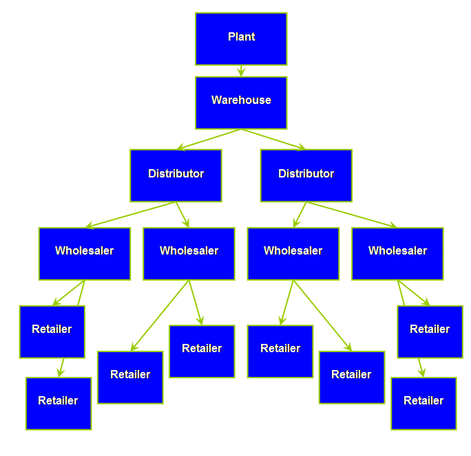 Theory Of Constraints Supply Chain Replenishment Distribution